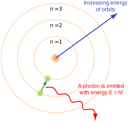 Rutherford-Bohr Model
