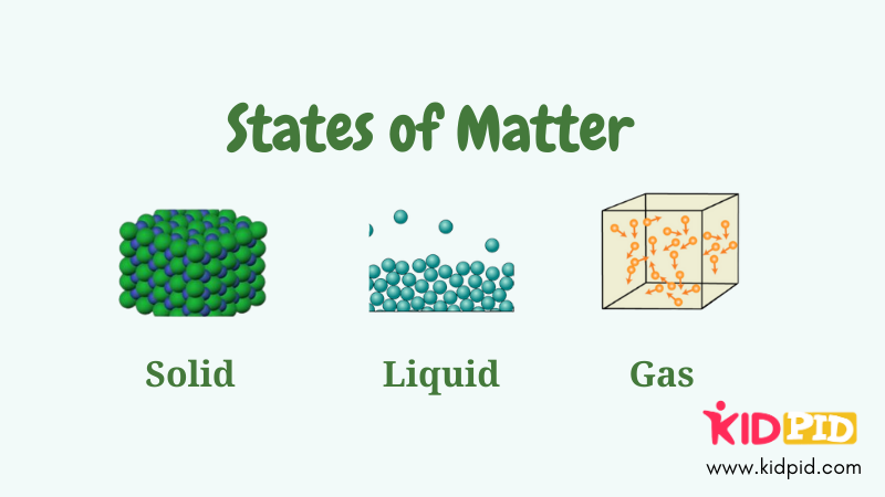 States of Matter - Solid, Liquid, Gas